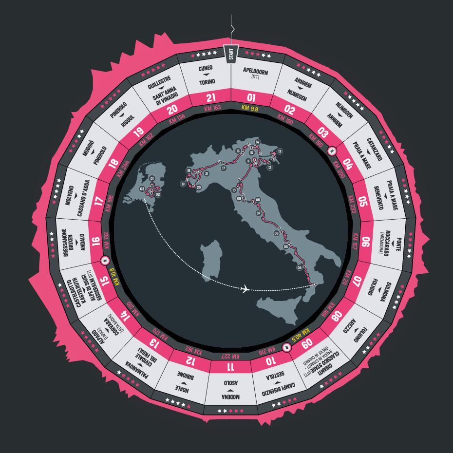 ジロ・デ・イタリア全コース